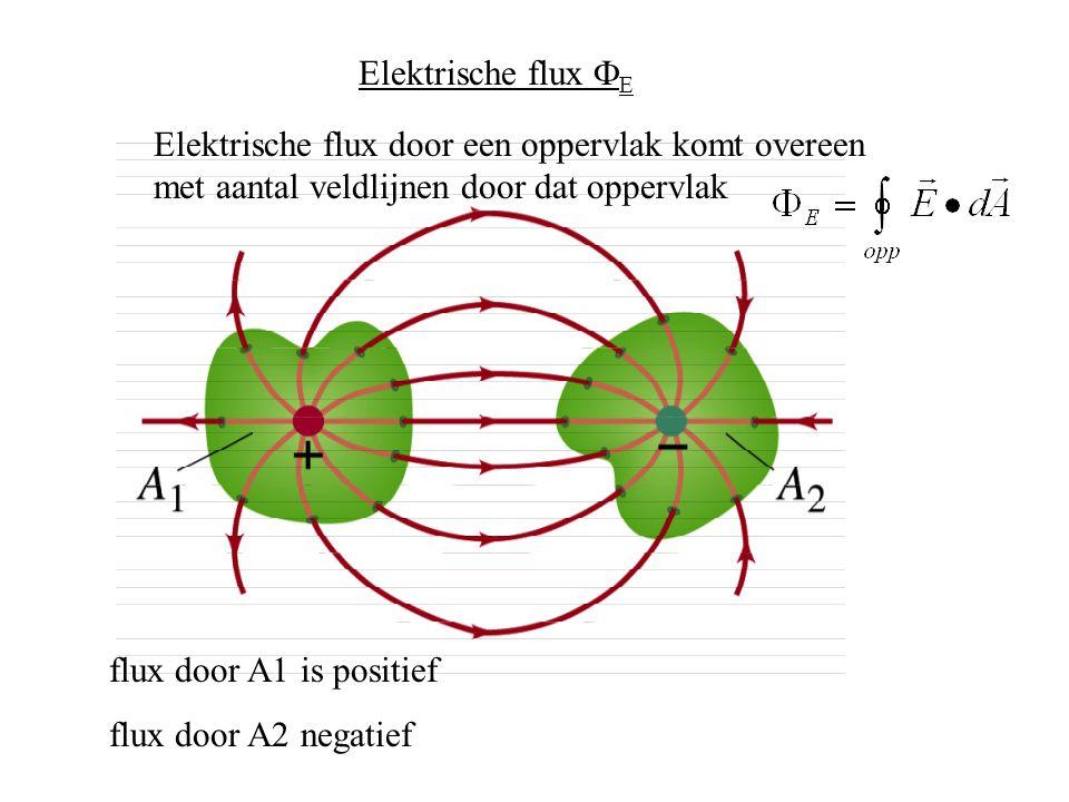 Elektrische flux FE Elektrische flux door een oppervlak komt overeen met aantal veldlijnen door dat oppervlak.
