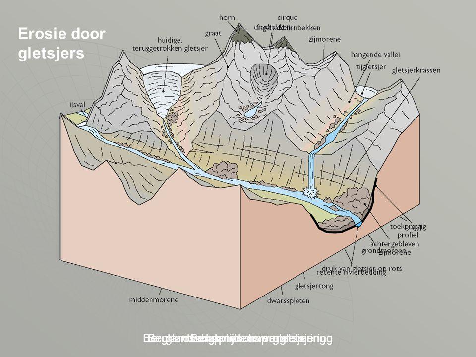 Erosie door gletsjers Berglandschap nu