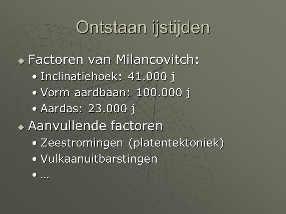 Ontstaan ijstijden Factoren van Milancovitch: Aanvullende factoren