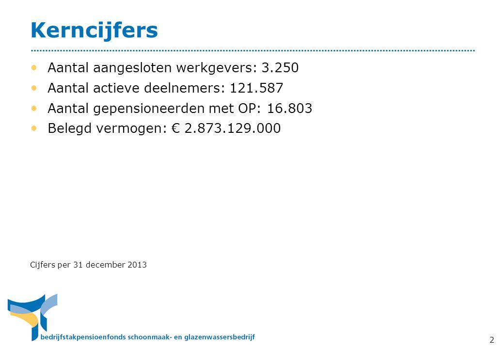 Kerncijfers Aantal aangesloten werkgevers: 3.250