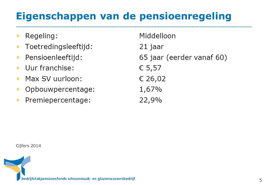 Eigenschappen van de pensioenregeling
