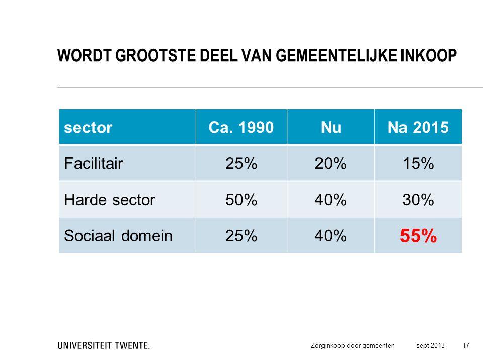 55% Wordt grootste deel van gemeentelijke Inkoop sector Ca. 1990 Nu