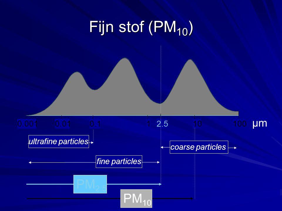 Fijn stof (PM10) PM2.5 PM10 µm 0.001 0.01 0.1 2.5 ultrafine particles