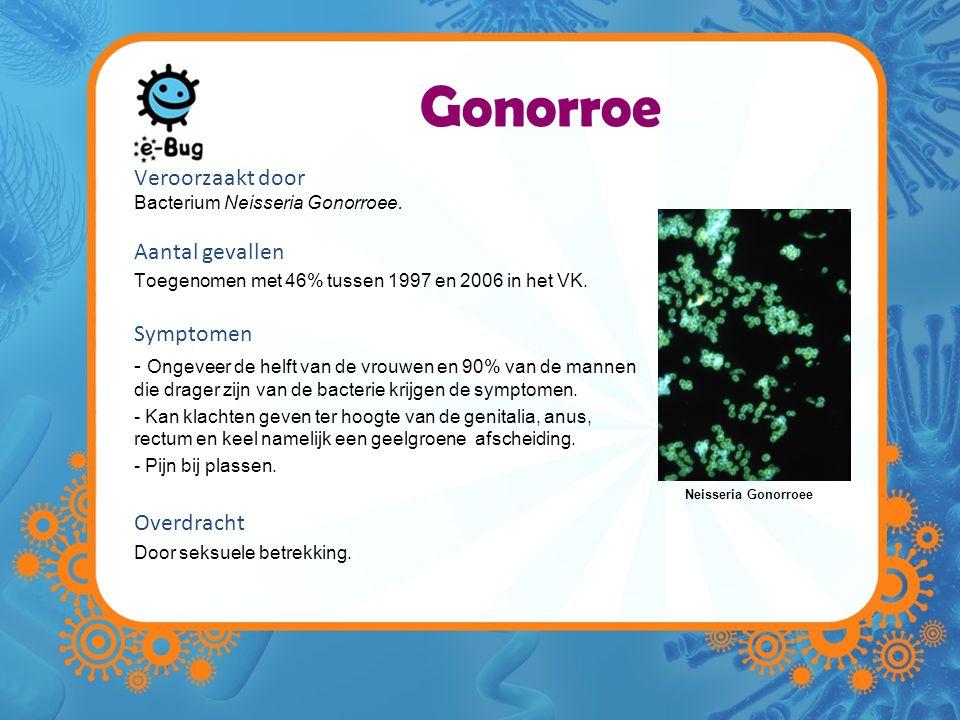 Gonorroe Veroorzaakt door Aantal gevallen Symptomen Overdracht