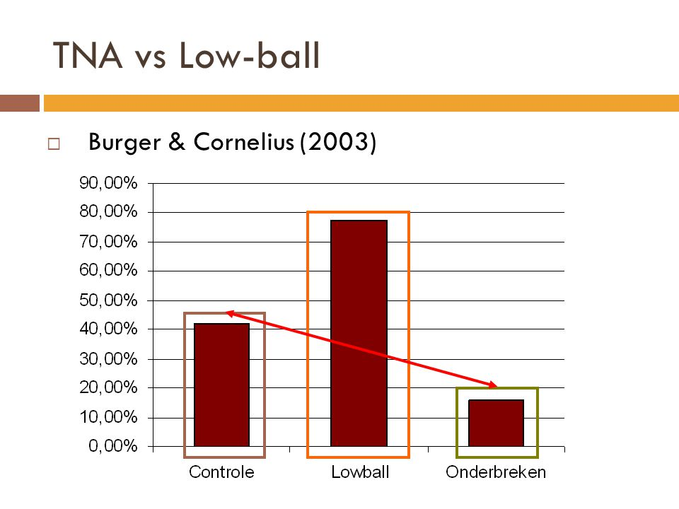 TNA vs Low-ball Burger & Cornelius (2003)