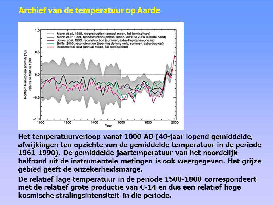 Archief van de temperatuur op Aarde