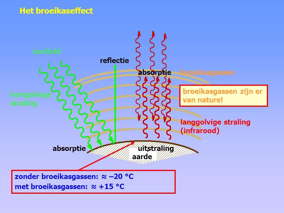 Het broeikaseffect zonlicht reflectie absorptie broeikasgassen