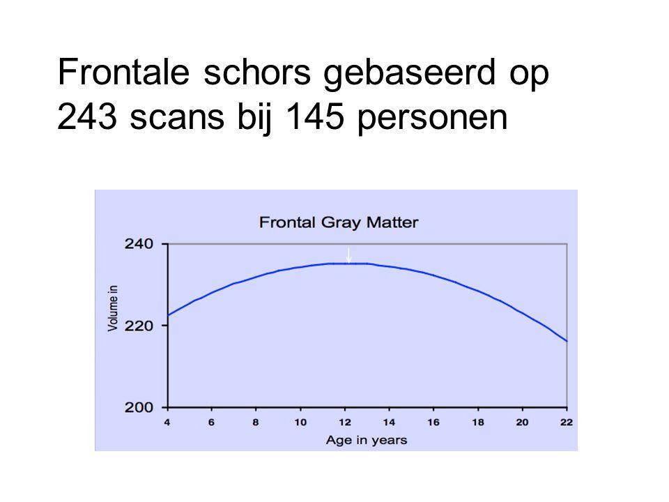 Frontale schors gebaseerd op 243 scans bij 145 personen
