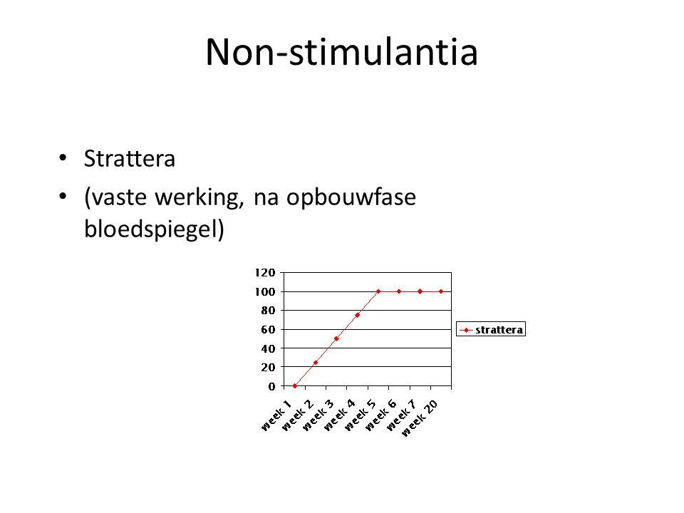 Non-stimulantia Strattera (vaste werking, na opbouwfase bloedspiegel)