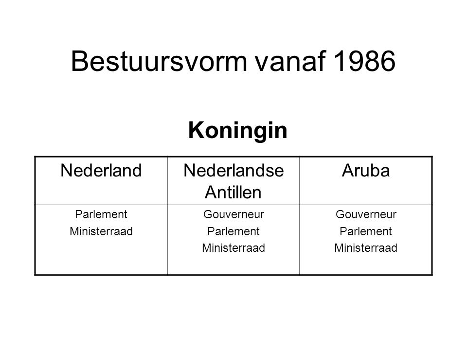 Bestuursvorm vanaf 1986 Koningin Nederland Nederlandse Antillen Aruba