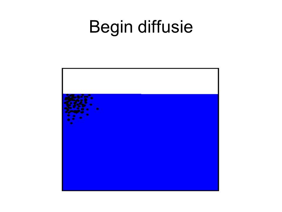 Begin diffusie