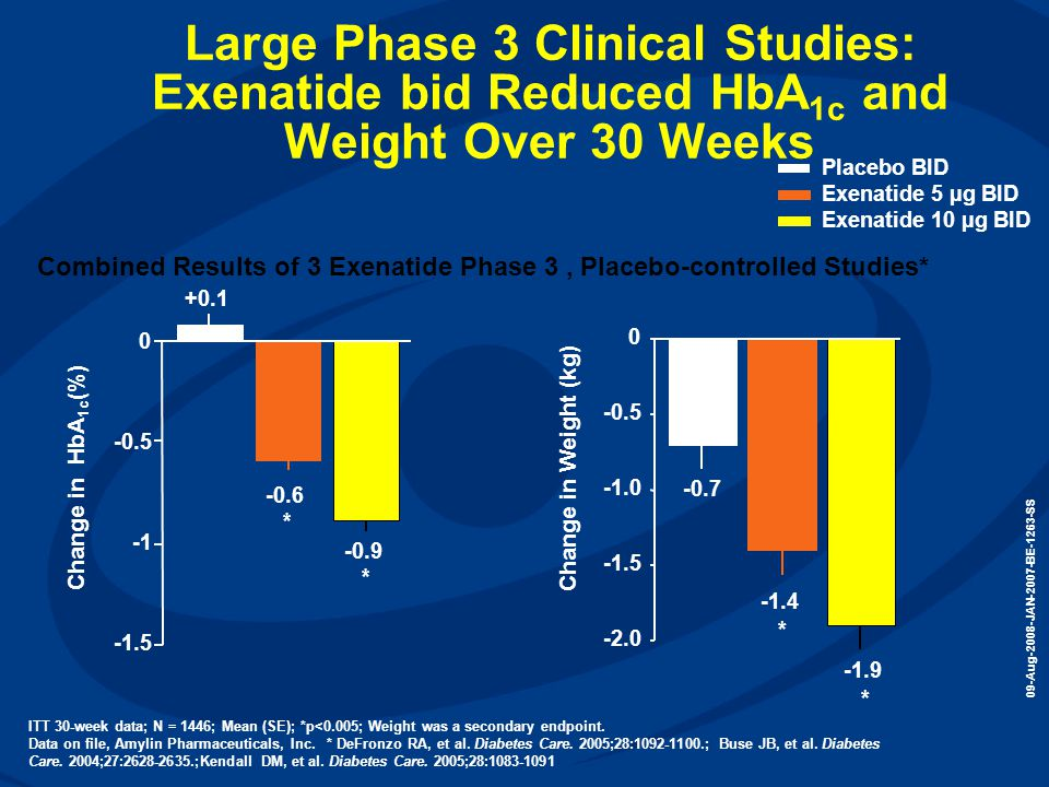 Large Phase 3 Clinical Studies: Exenatide bid Reduced HbA1c and Weight Over 30 Weeks