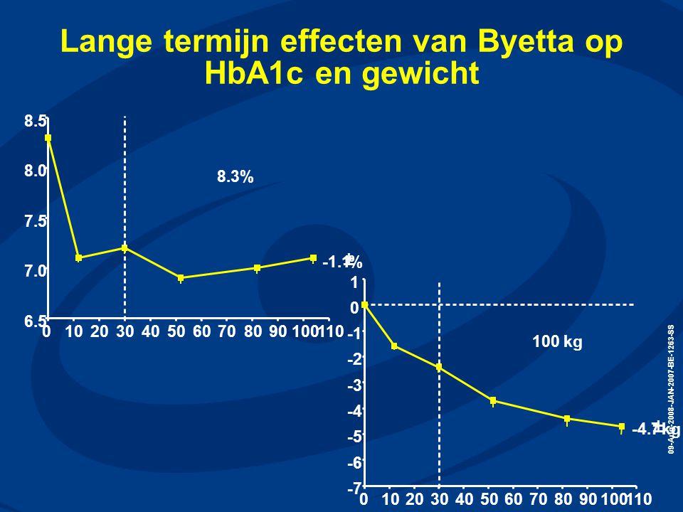 Lange termijn effecten van Byetta op HbA1c en gewicht
