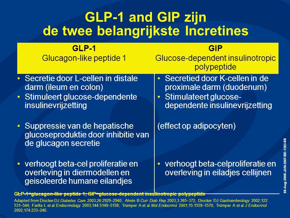 GLP-1 and GIP zijn de twee belangrijkste Incretines