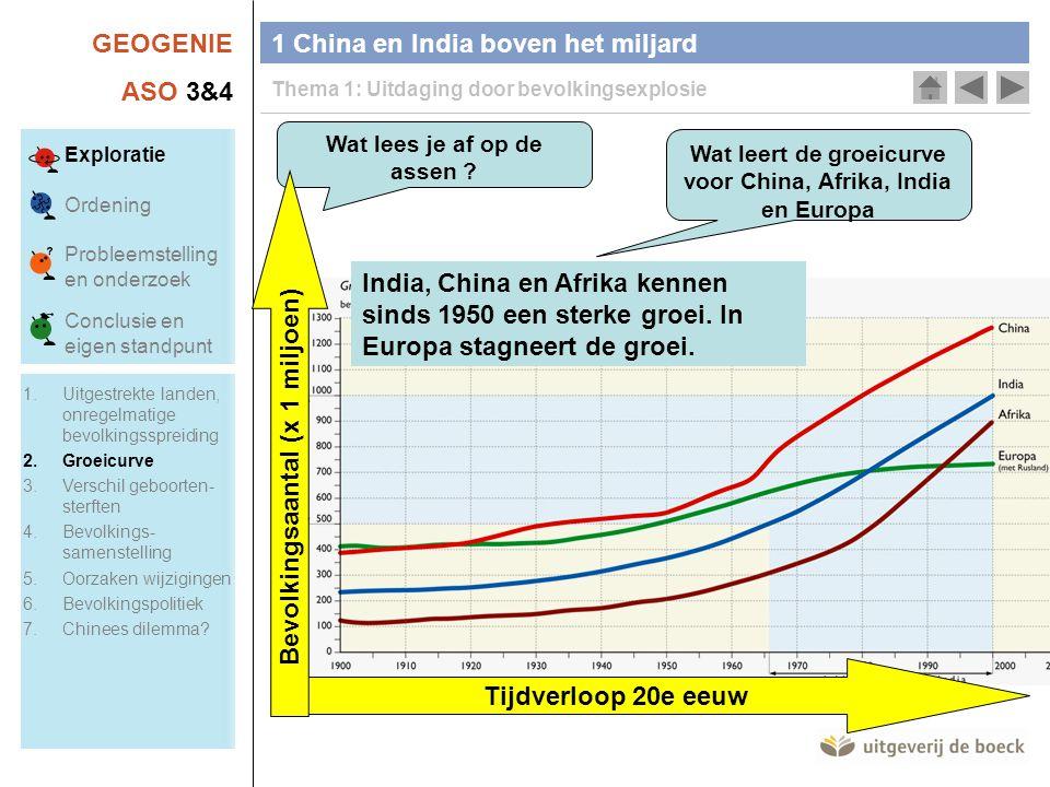 Bevolkingsaantal (x 1 miljoen) Tijdverloop 20e eeuw