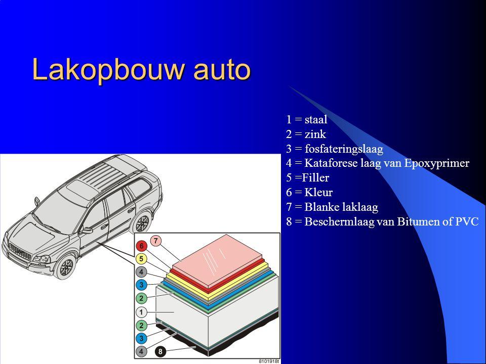 Lakopbouw auto 1 = staal 2 = zink 3 = fosfateringslaag