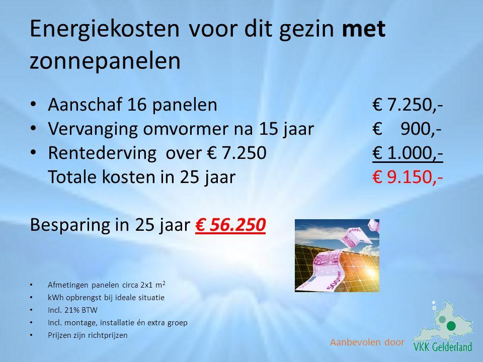 Energiekosten voor dit gezin met zonnepanelen