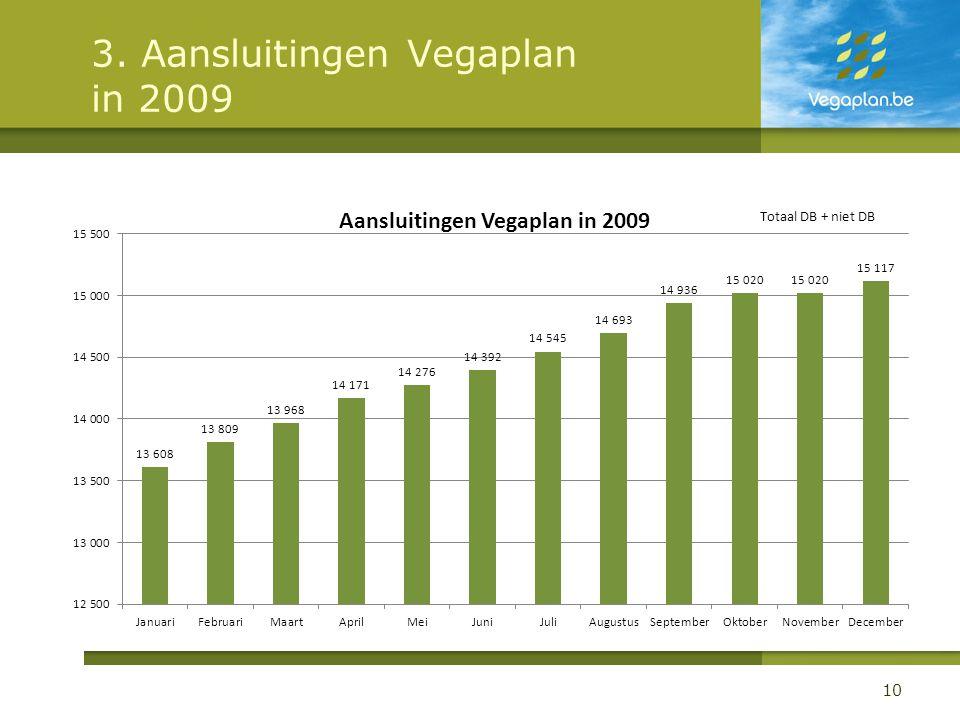 3. Aansluitingen Vegaplan in 2009