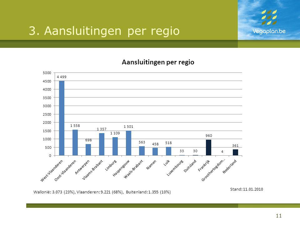 3. Aansluitingen per regio