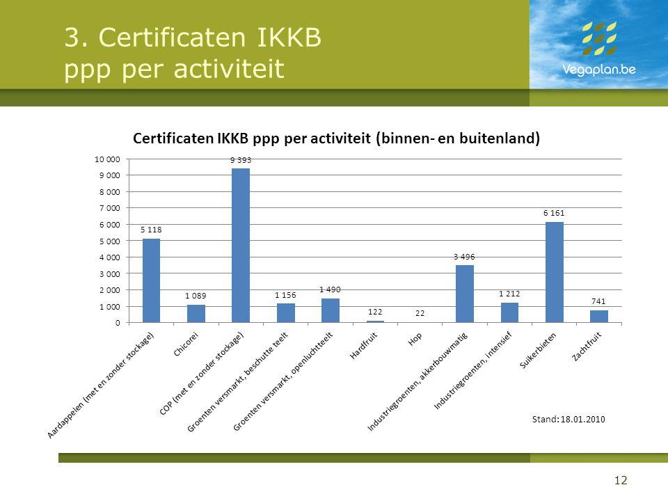 3. Certificaten IKKB ppp per activiteit