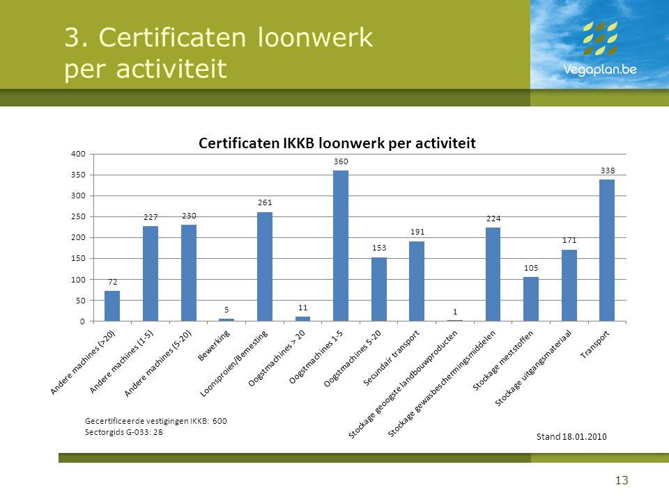 3. Certificaten loonwerk per activiteit