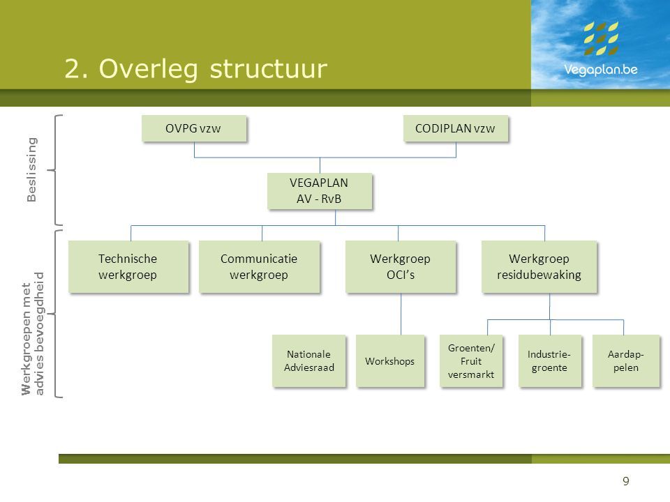 2. Overleg structuur Communicatie werkgroep Werkgroep residubewaking