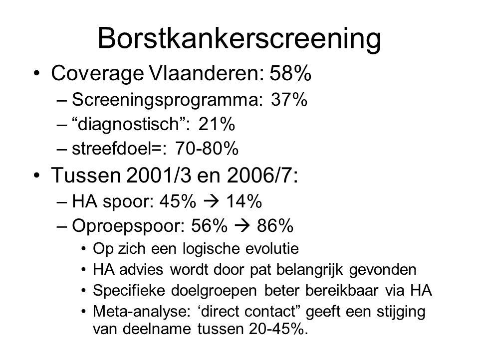 Borstkankerscreening