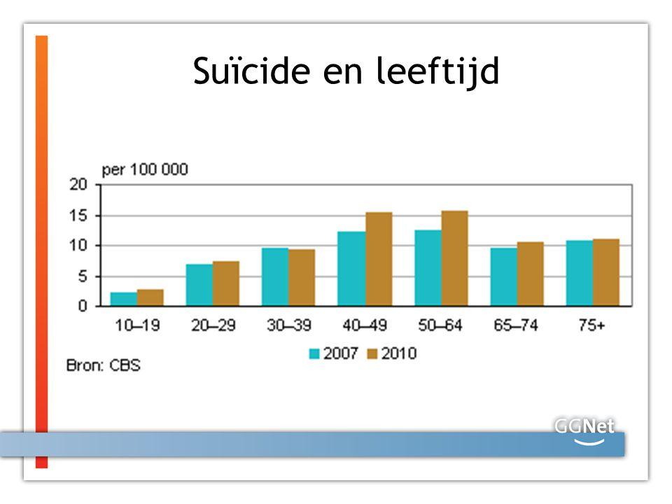 Suïcide en leeftijd