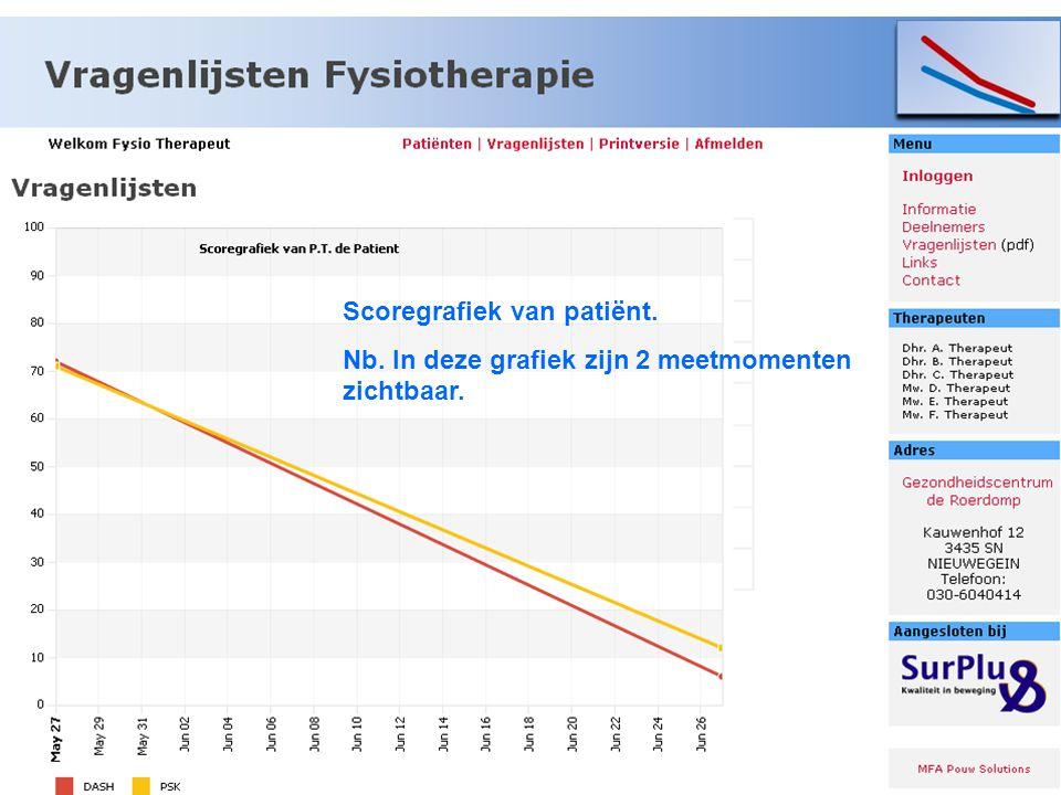 Scoregrafiek van patiënt.