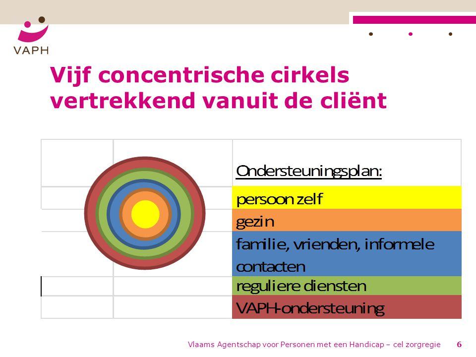 Vijf concentrische cirkels vertrekkend vanuit de cliënt