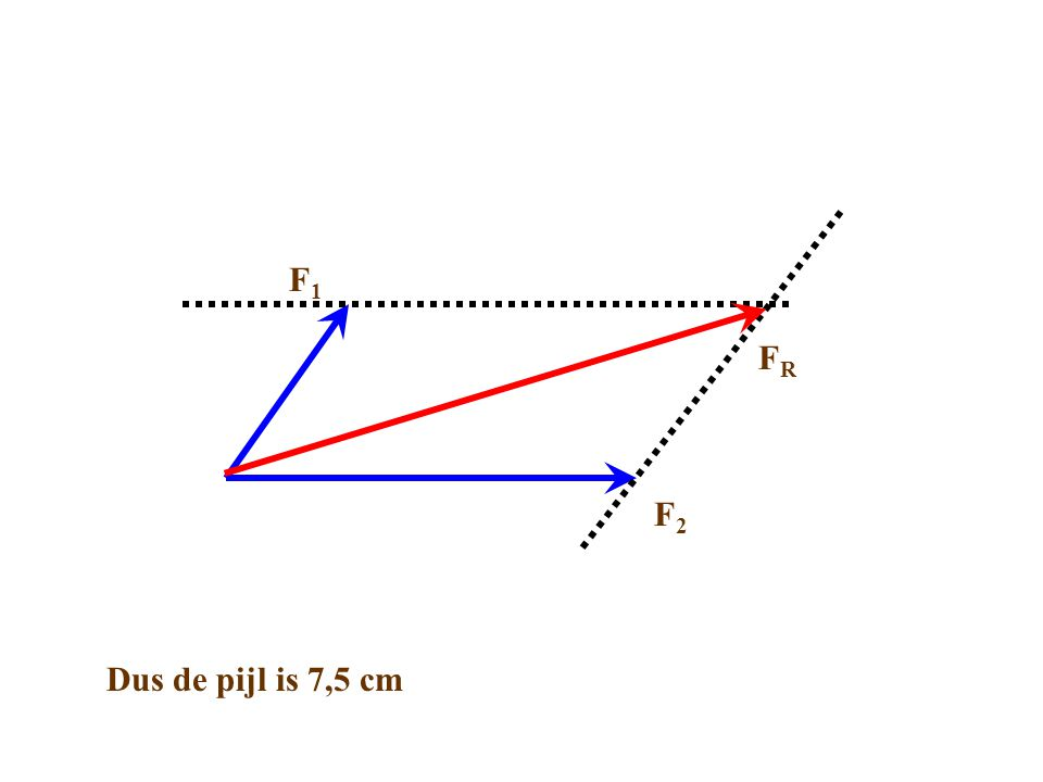 F1 FR F2 Dus de pijl is 7,5 cm