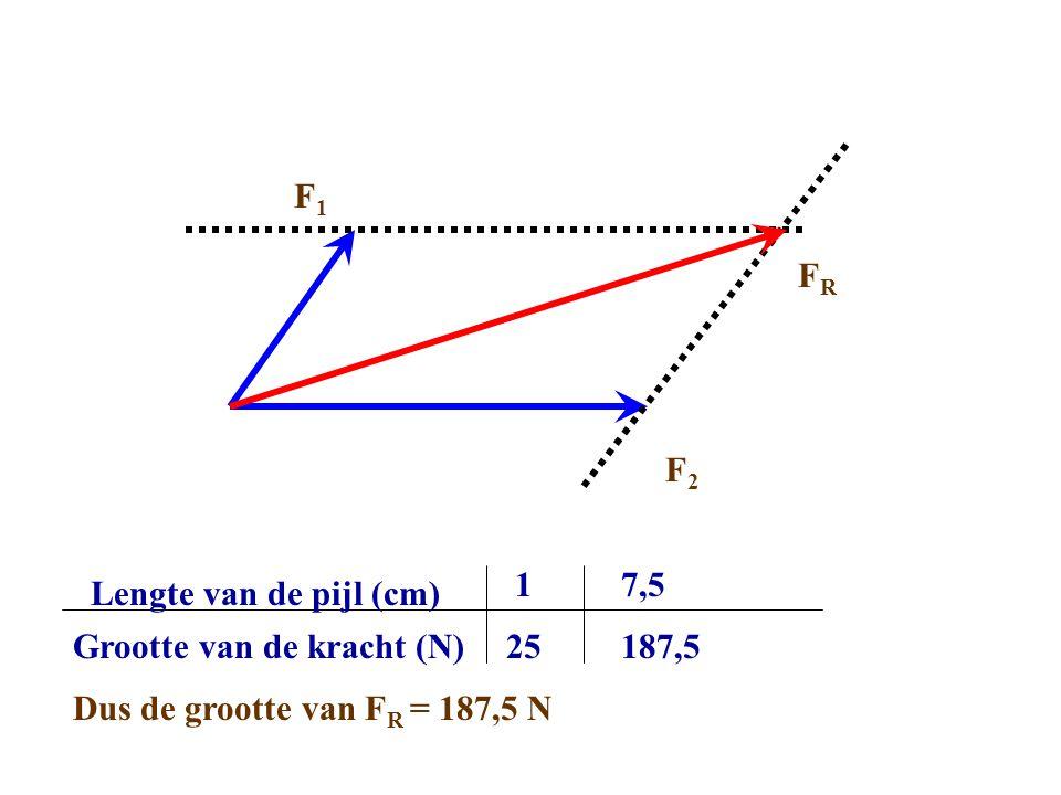 F1 FR. F2. 1. 7,5. Lengte van de pijl (cm) Grootte van de kracht (N) 25.