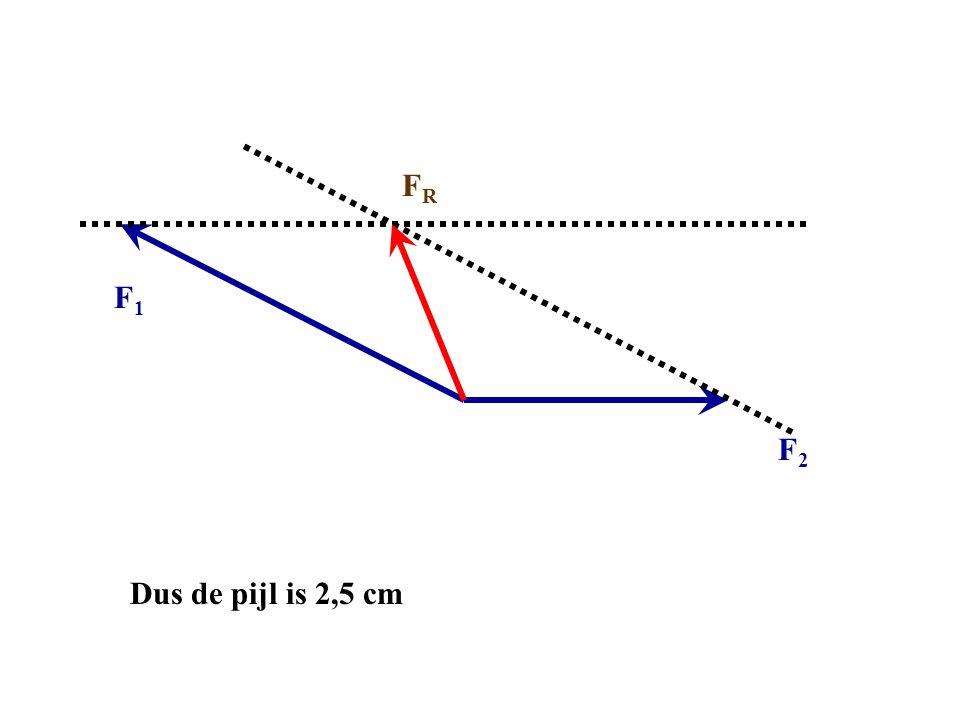 FR F1 F2 Dus de pijl is 2,5 cm