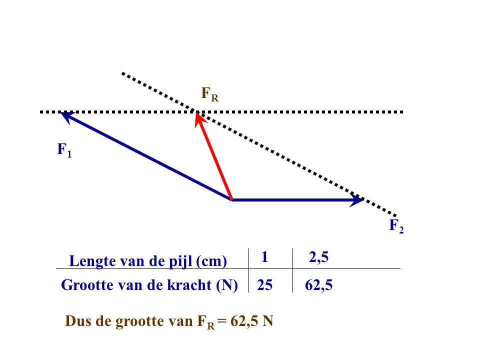 FR F1. F2. Grootte van de kracht (N) Lengte van de pijl (cm) 1. 25. 2,5. Dus de grootte van FR = 62,5 N.