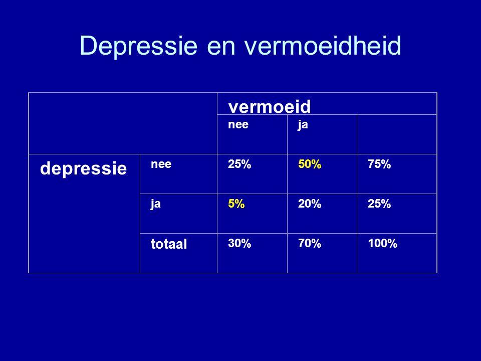 Depressie en vermoeidheid