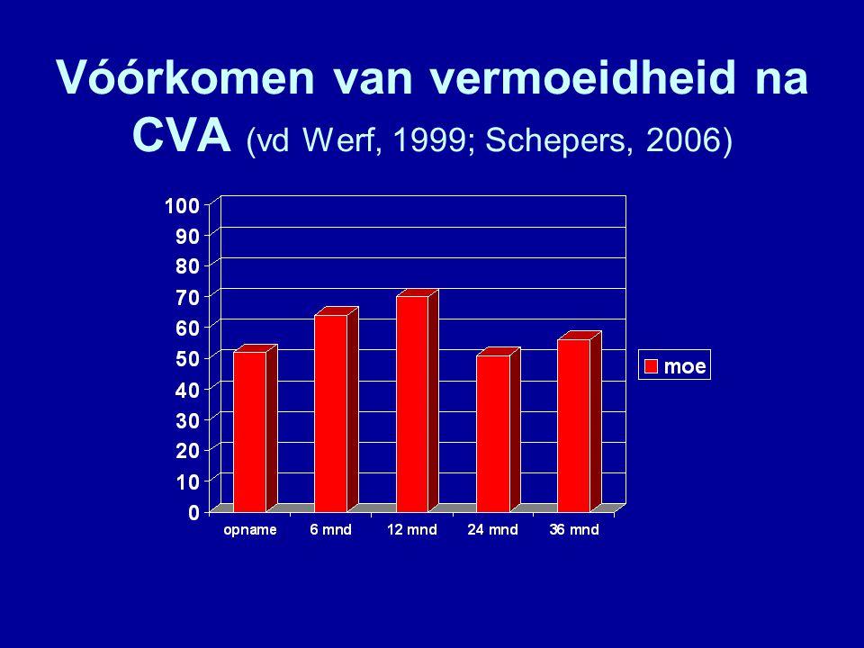 Vóórkomen van vermoeidheid na CVA (vd Werf, 1999; Schepers, 2006)