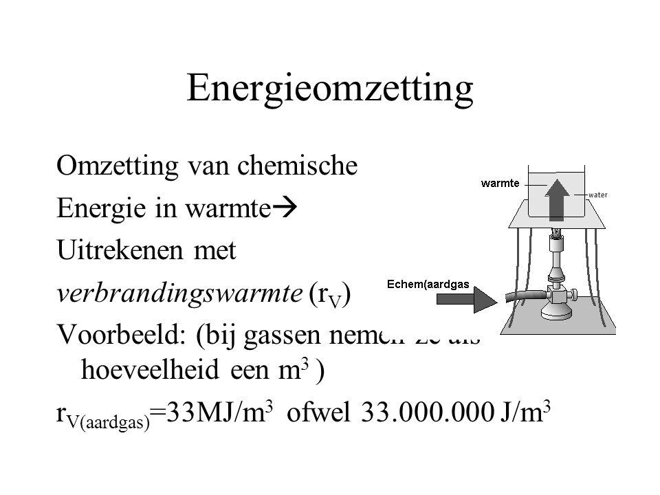 Energieomzetting Omzetting van chemische Energie in warmte