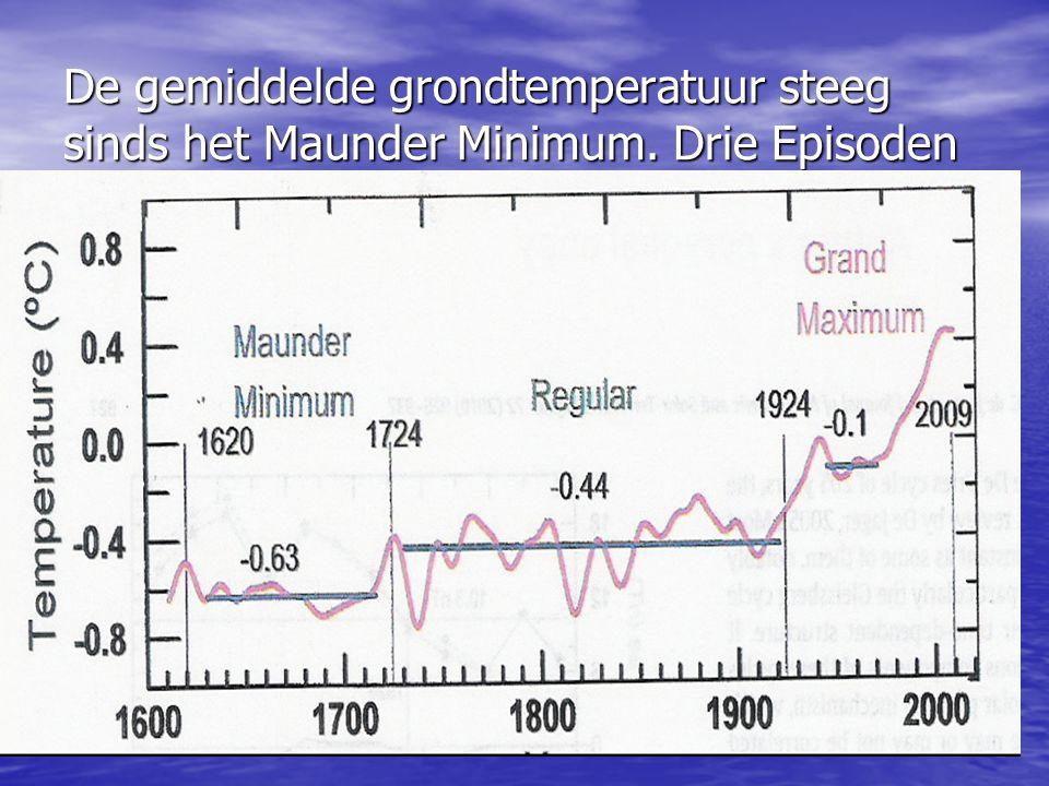 De gemiddelde grondtemperatuur steeg sinds het Maunder Minimum