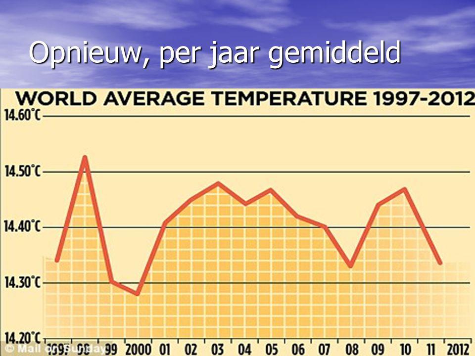Opnieuw, per jaar gemiddeld