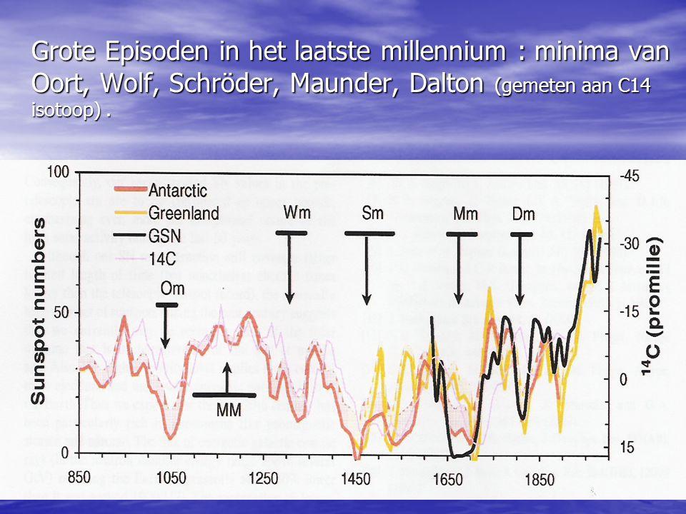 Grote Episoden in het laatste millennium : minima van Oort, Wolf, Schröder, Maunder, Dalton (gemeten aan C14 isotoop) .