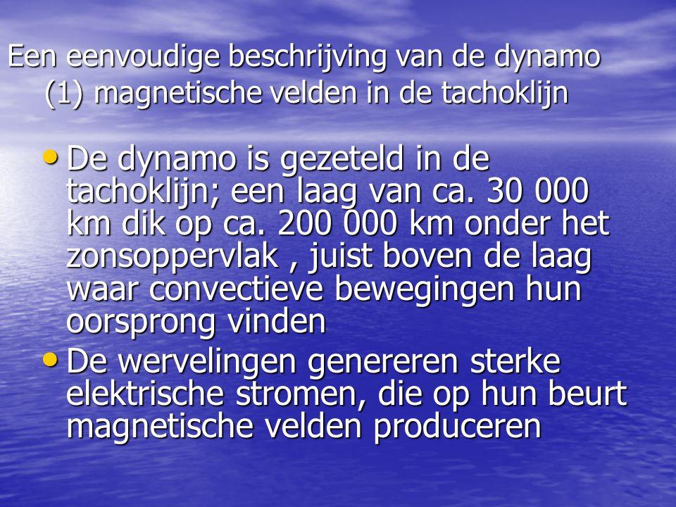 Een eenvoudige beschrijving van de dynamo (1) magnetische velden in de tachoklijn