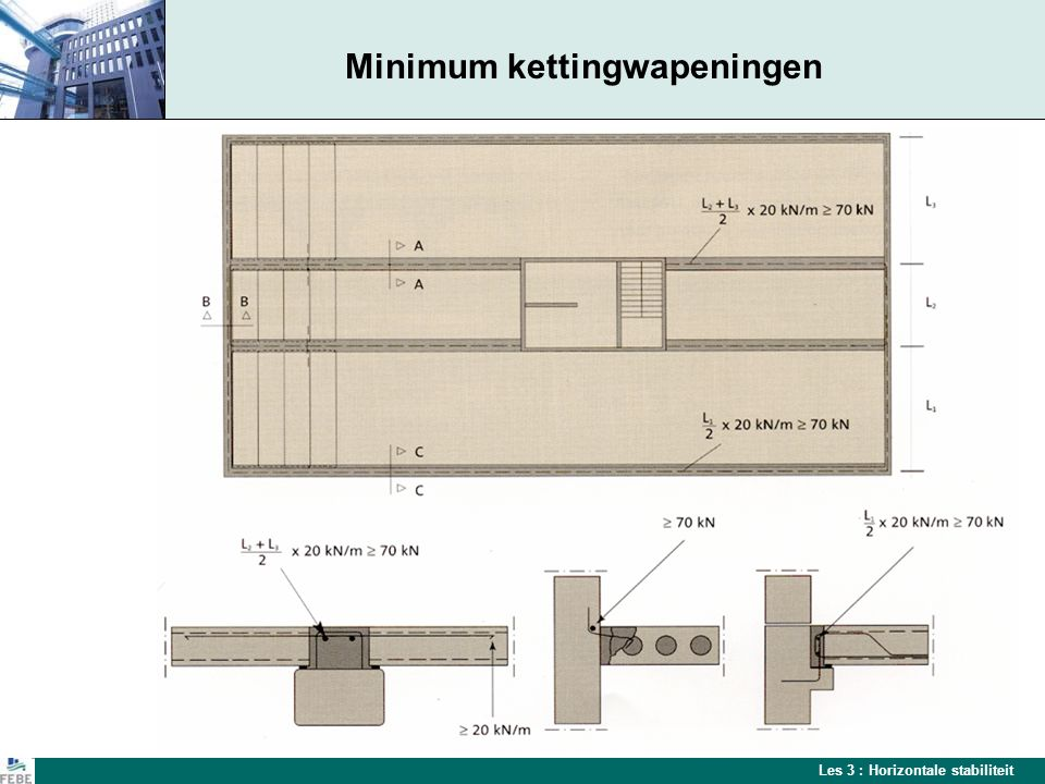 Minimum kettingwapeningen