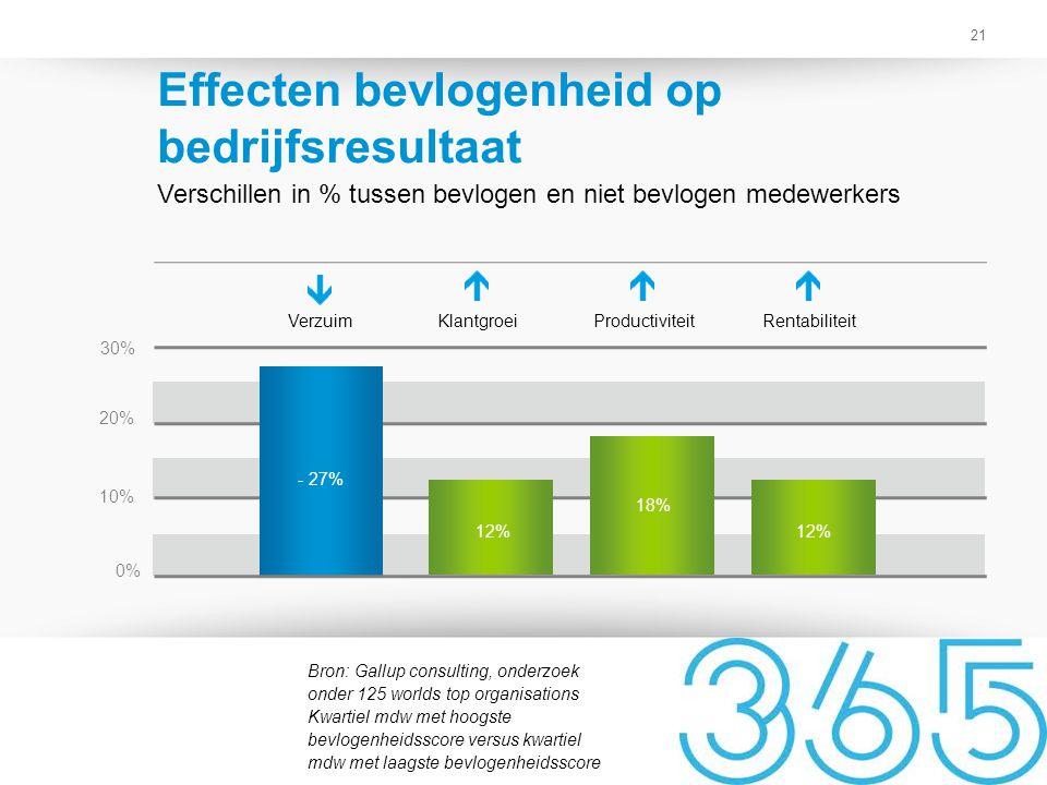 Effecten bevlogenheid op bedrijfsresultaat
