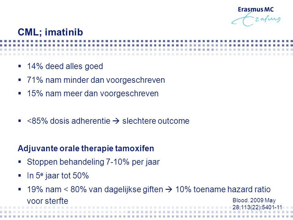 CML; imatinib 14% deed alles goed 71% nam minder dan voorgeschreven