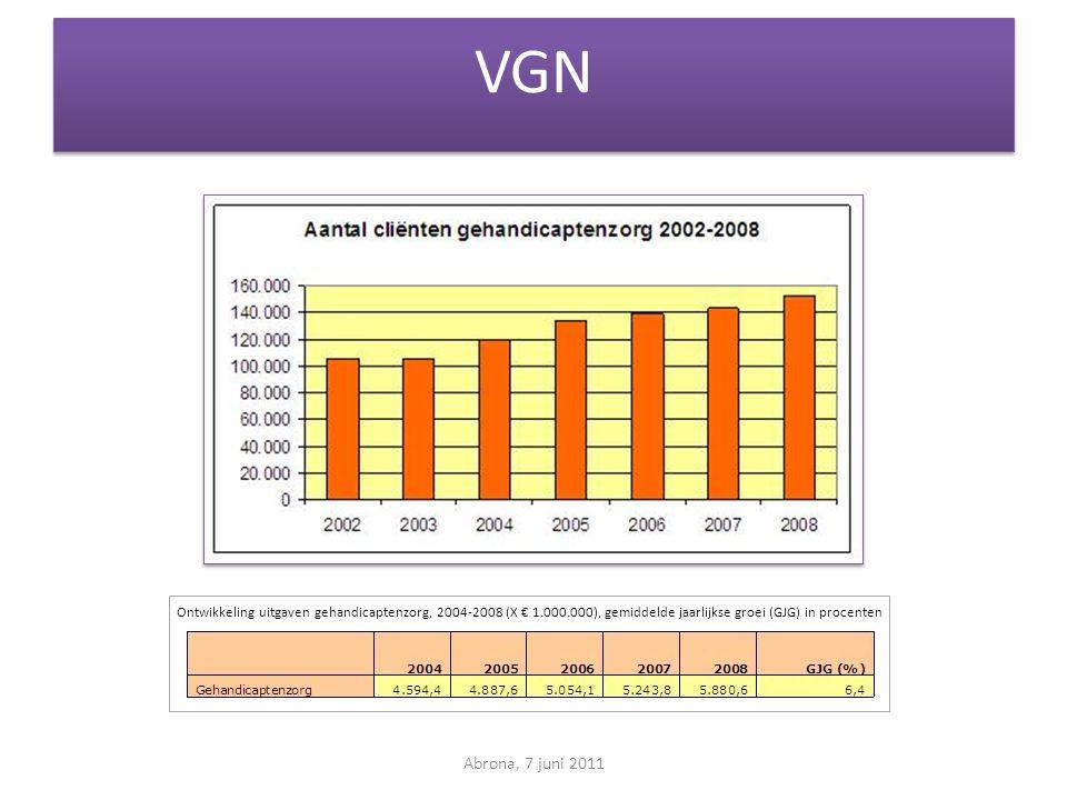 VGN Ontwikkeling uitgaven gehandicaptenzorg, 2004-2008 (X € 1.000.000), gemiddelde jaarlijkse groei (GJG) in procenten.