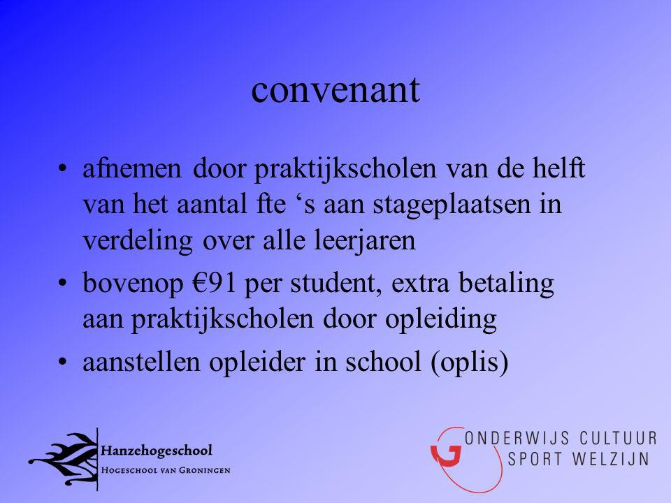convenant afnemen door praktijkscholen van de helft van het aantal fte 's aan stageplaatsen in verdeling over alle leerjaren.