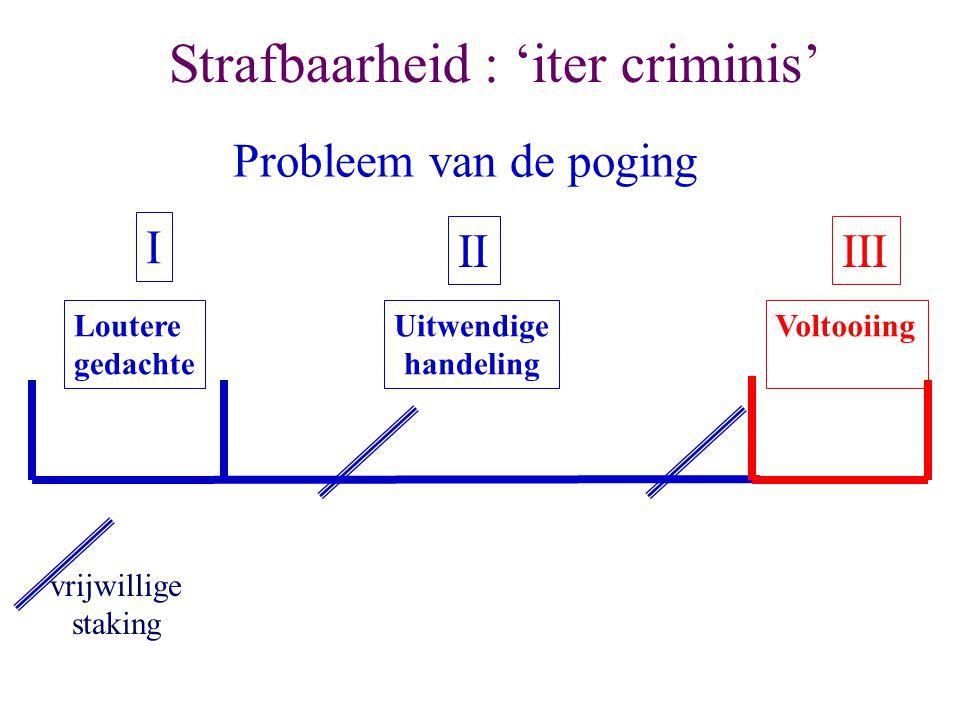 Strafbaarheid : 'iter criminis'