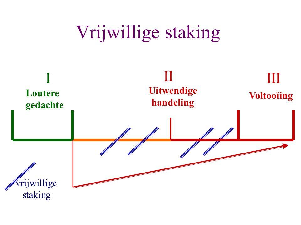 Vrijwillige staking II I III Uitwendige Loutere handeling Voltooïing