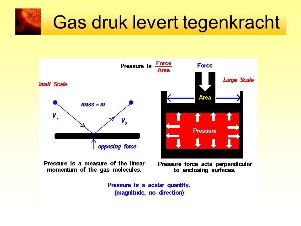 Gas druk levert tegenkracht