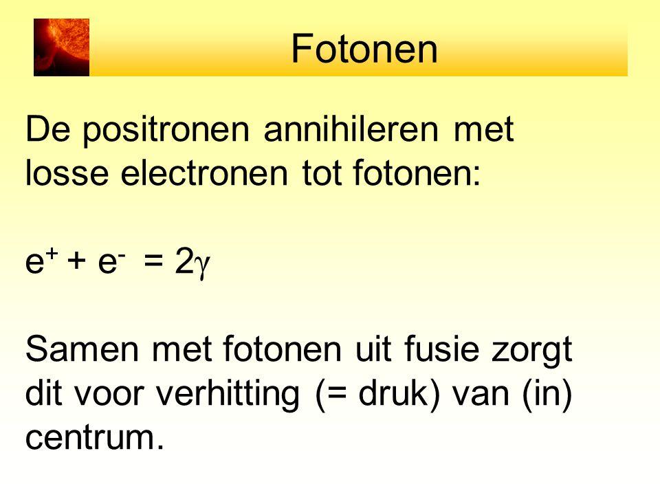 Fotonen De positronen annihileren met losse electronen tot fotonen: